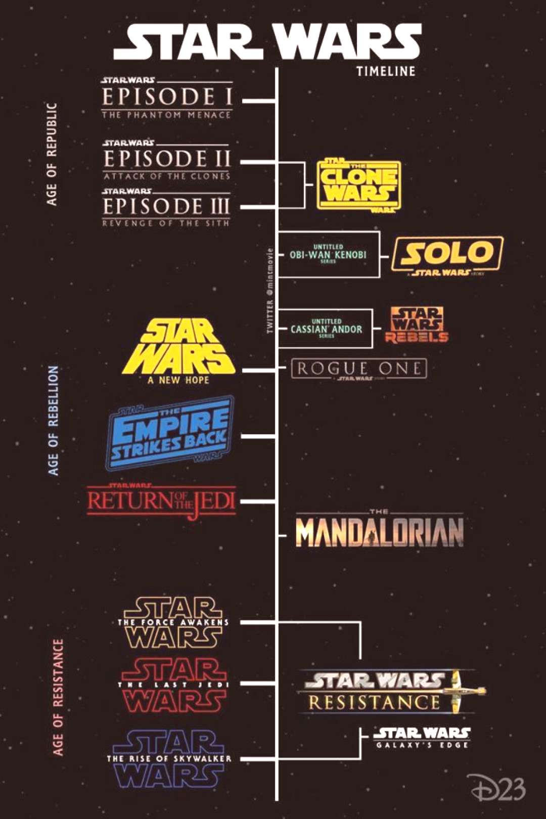 The chronological timeline order of the Star Wars movies -  The chronological timeline order of the